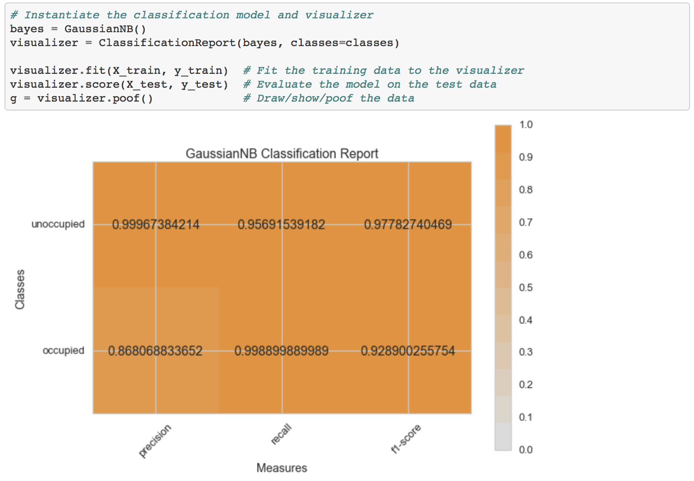10,5 Python Libraries for Data Analysis Nobody Told You About