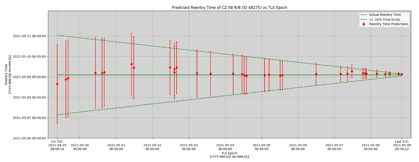 This diagram shows the narrowing range of reentry estimates from the start of tracking the Long March 5B.