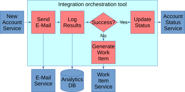 An orchestration workflow with analytics logging as described in the body of the article.
