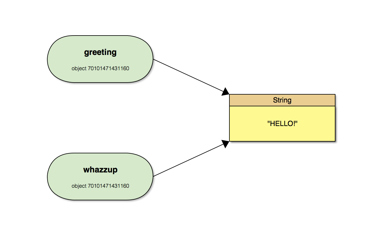 greeting and whazzup reference the same mutated String