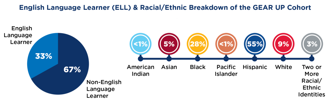 An infographic of KCKPS demographics