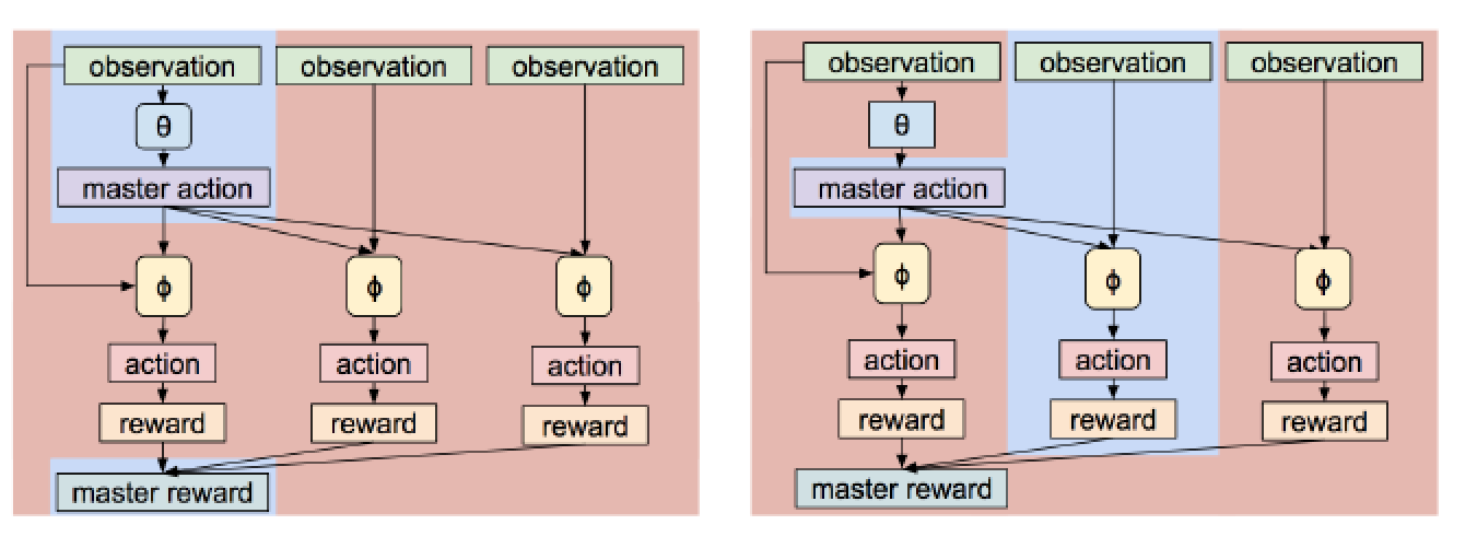 What's New in Deep Learning Research: Learn Simple Tasks to