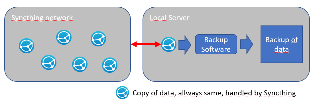 Cloud Storage Solutions, Decentralised Systems, and