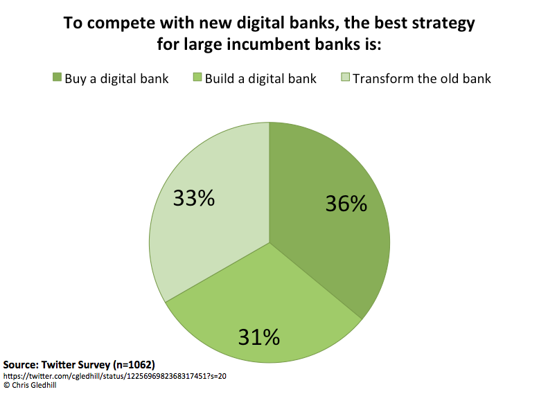 Digital Bank Strategy — The Missing 4th Option