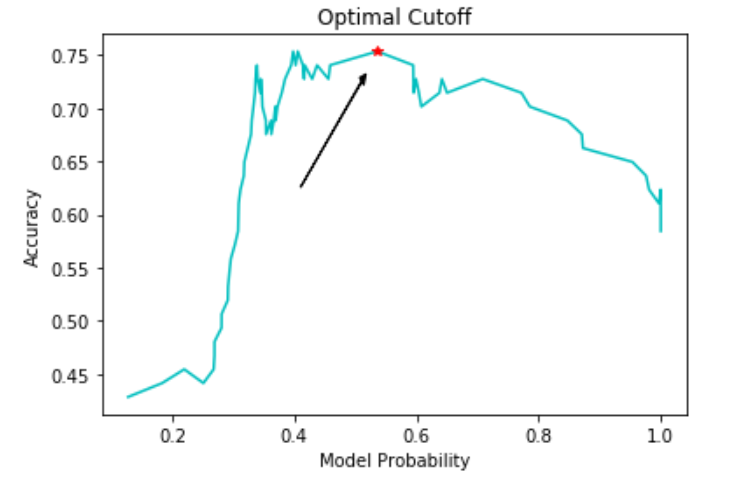 Predicting Cancer with Logistic Regression in Python