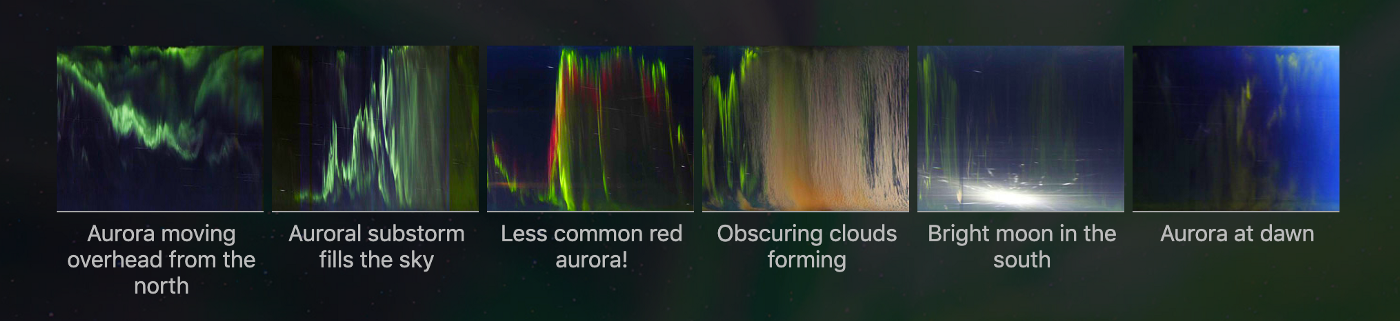 Keograms allow quick recognition of different features of an evening's sjy