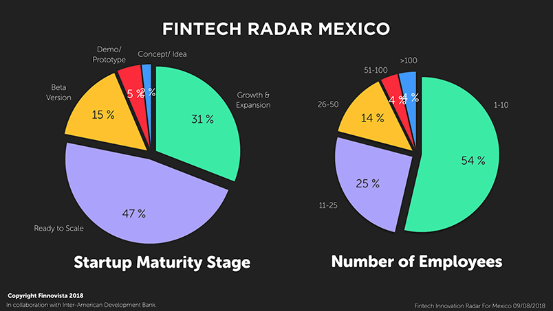 Fintech in 2018 — The Mexican Wave - Towards Data Science