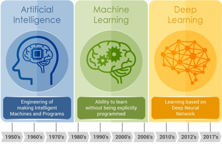 Notes on Artificial Intelligence, Machine Learning and Deep Learning