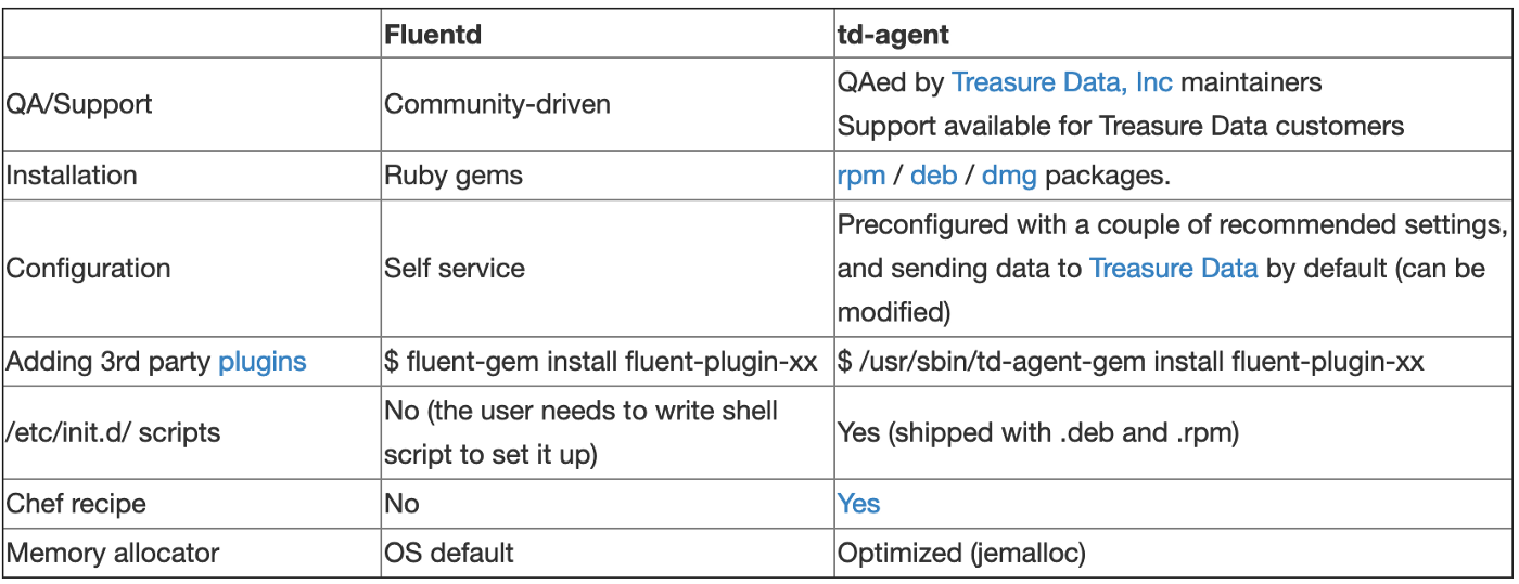 Building an Open Data Platform: Logging with Fluentd and Elasticsearch