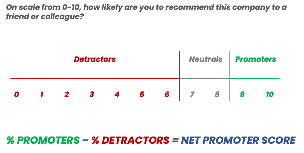 How NPS is calculated