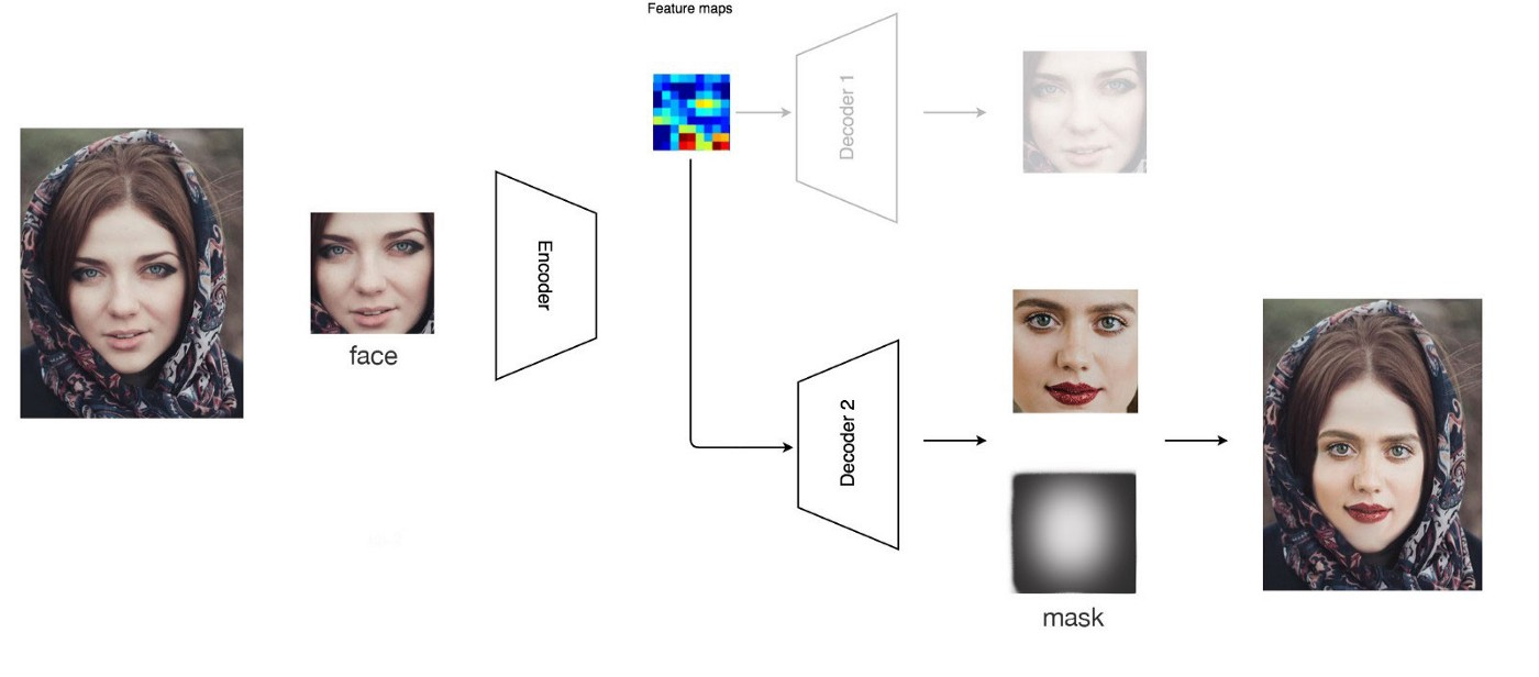 How deep learning fakes videos (Deepfake) and how to detect it?