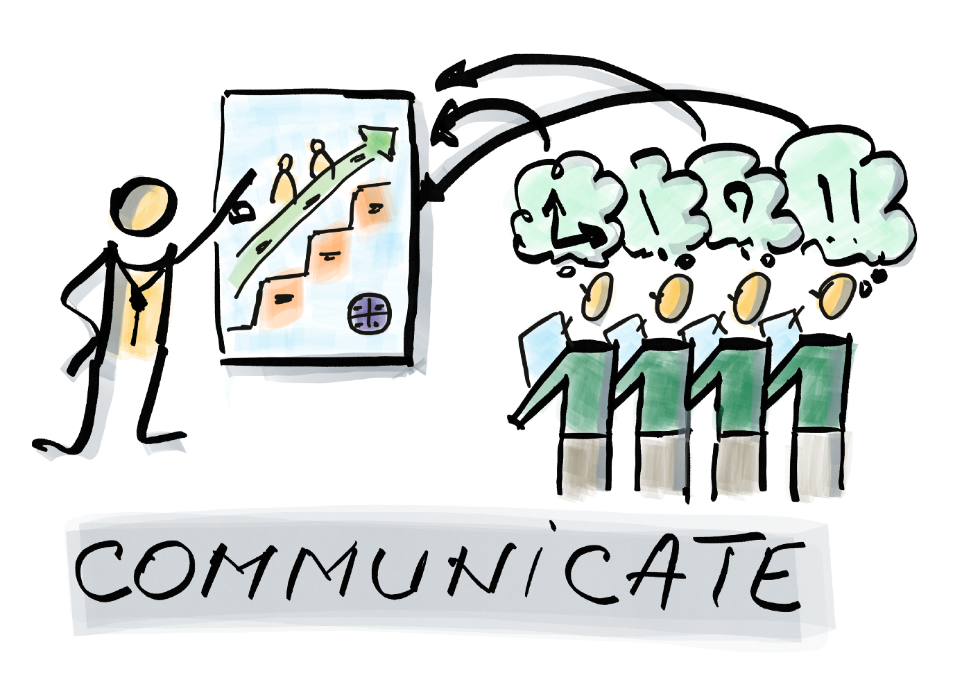 The Product Owner communicates on the characteristics of the product