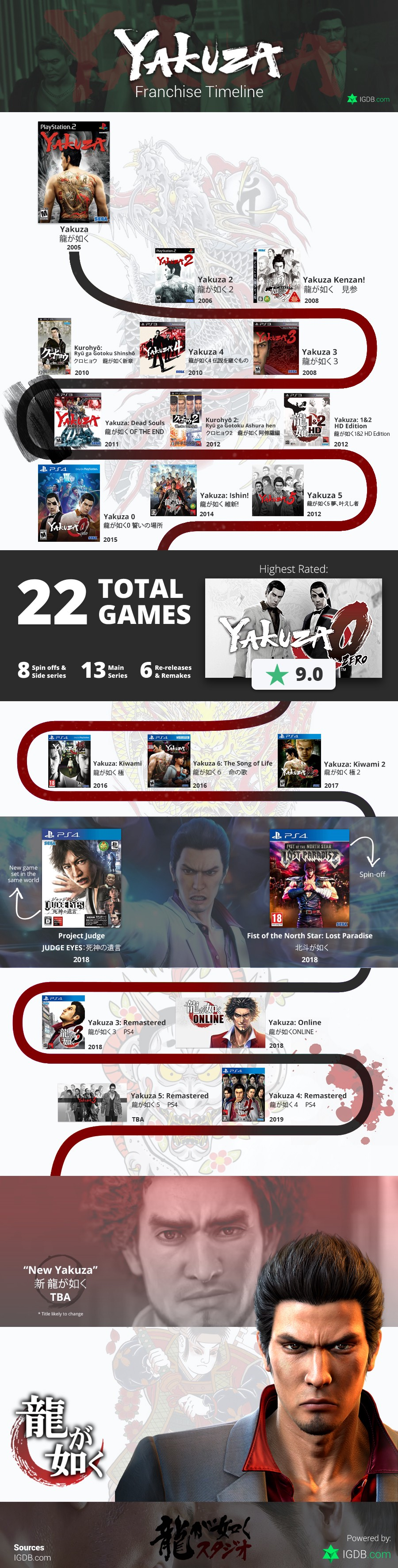 A guide to the Yakuza game franchise — with a twist
