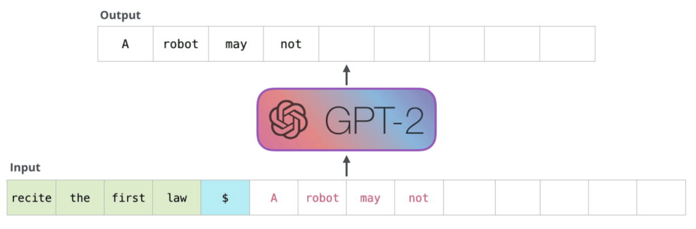 (1/2) OpenAI GPT-2 is a transformer-based language model using only decoder blocks (image credit: The illustrated GPT-2)
