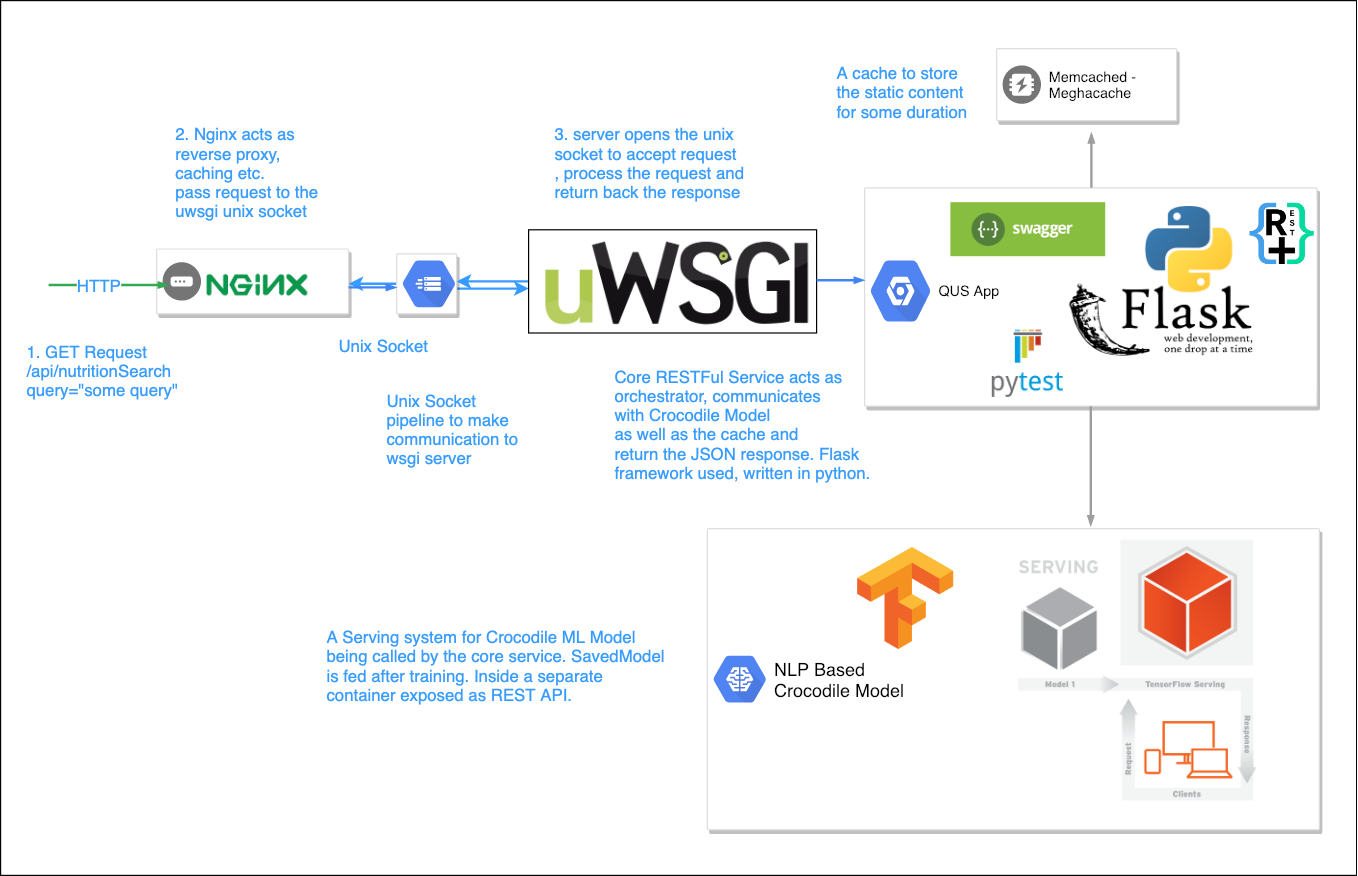 Understanding the Search Query — Part I - Towards Data Science