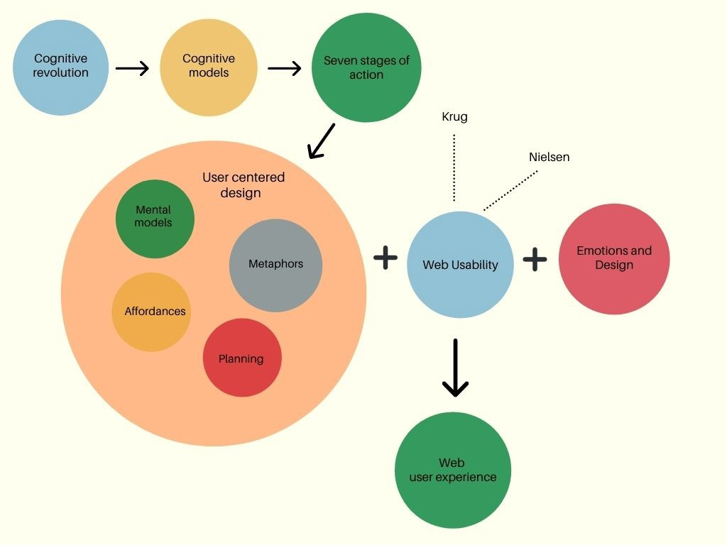 the image shows a pattern from cognitive theory to user experience theory on the web.