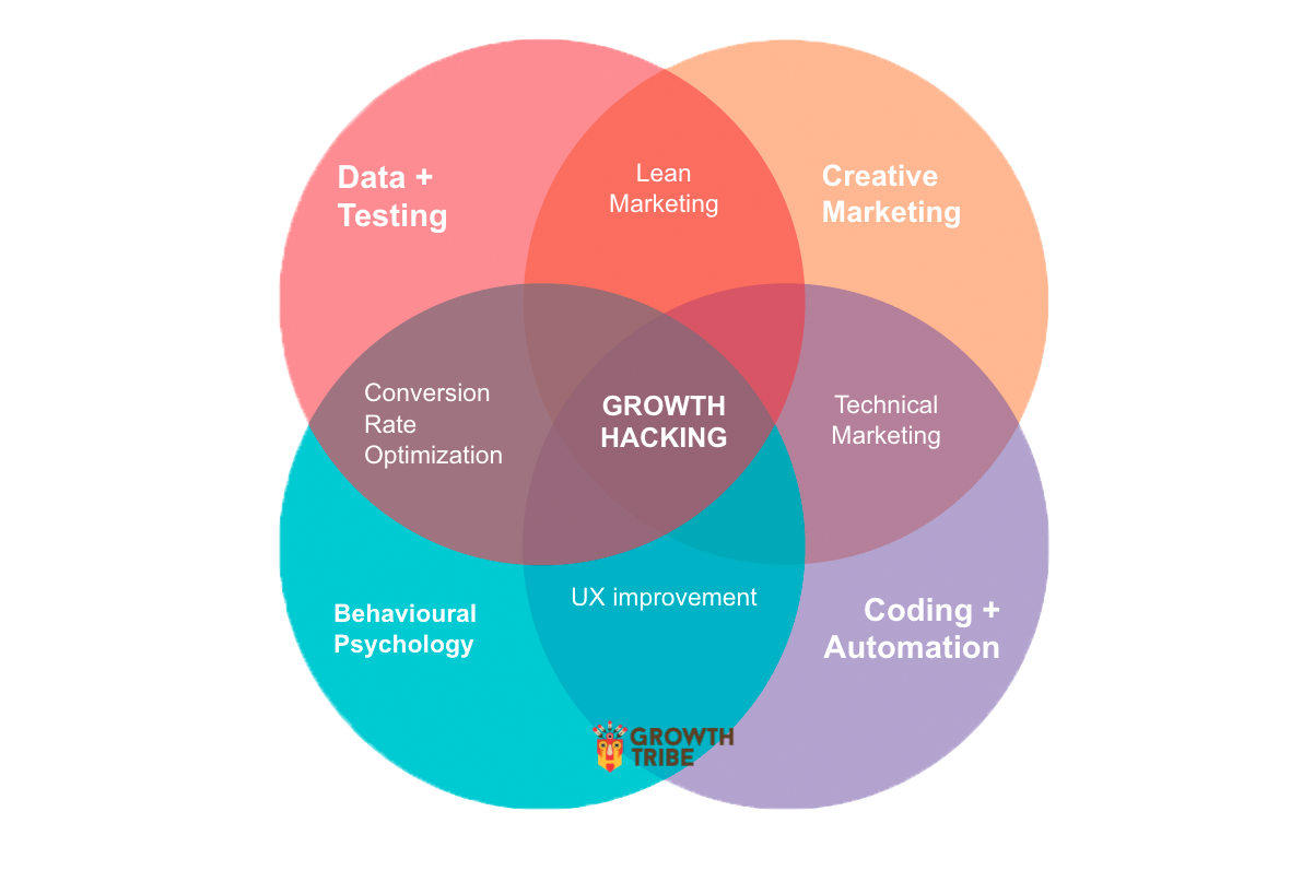 10 Key Growth Hacking Strategies for Any Business - ART + marketing