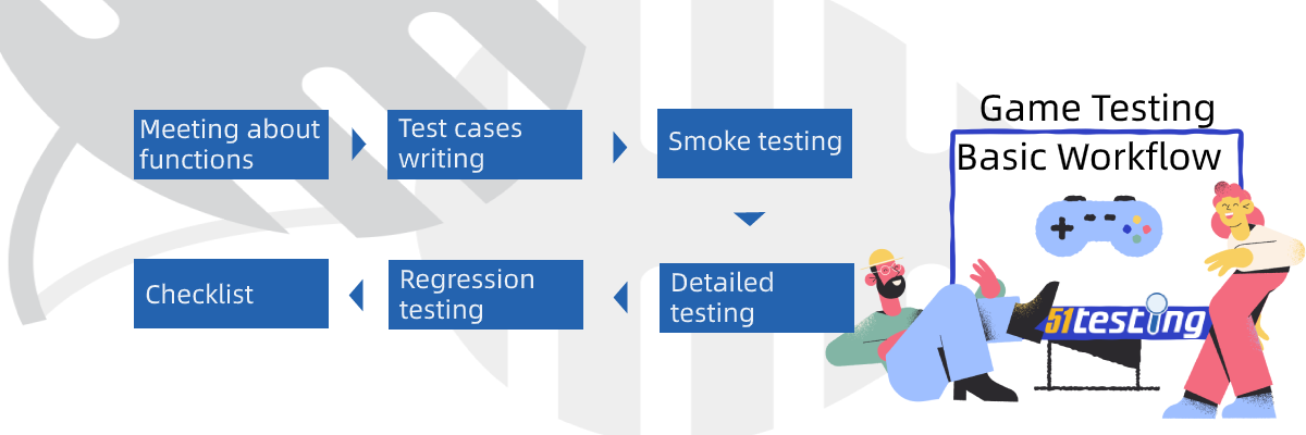 The basic workflow of game testing.