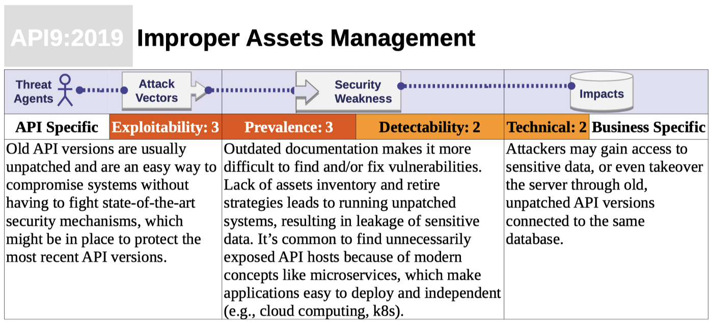 Improper Assets Management — API security anti pattern