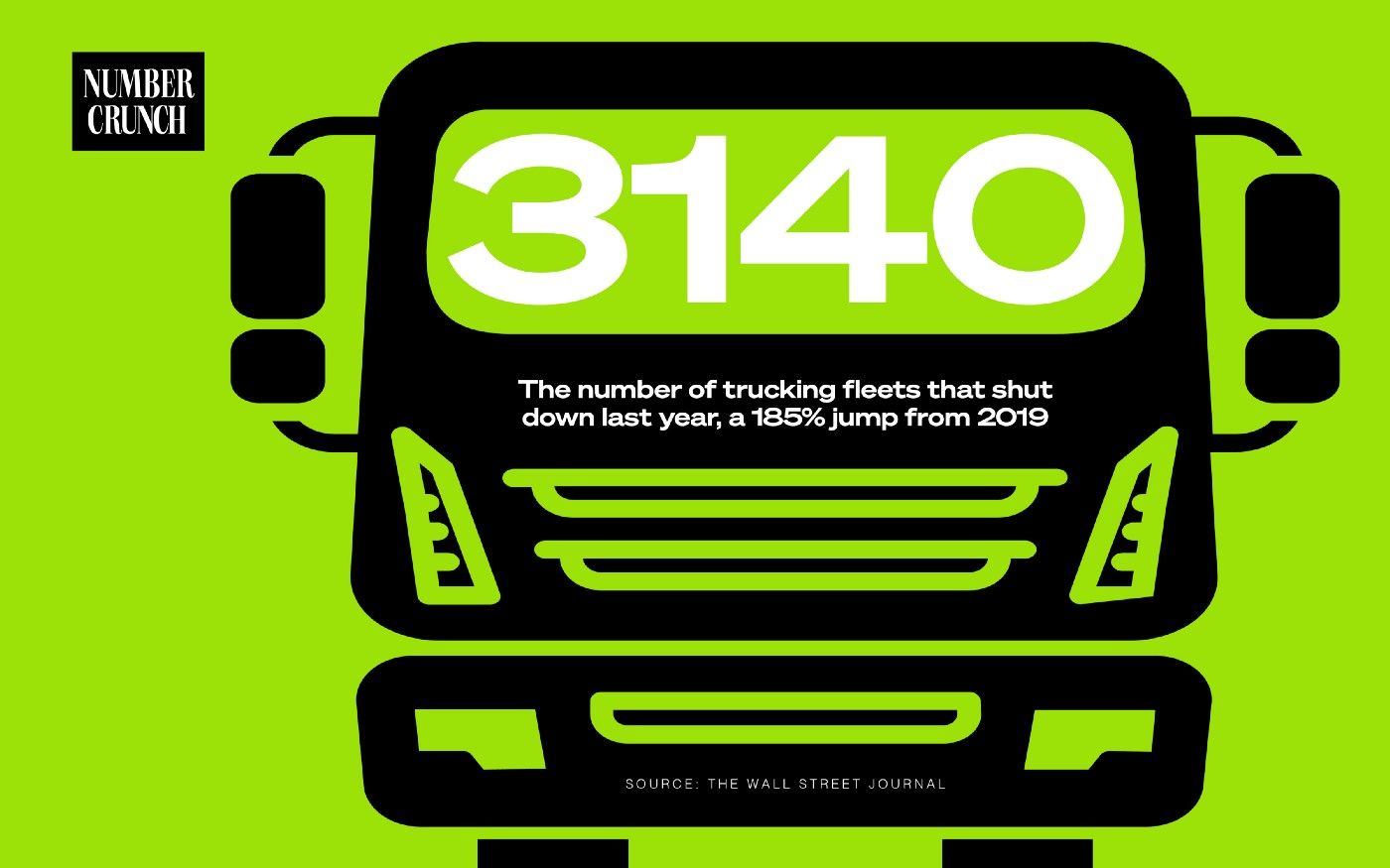"An illustration of a truck with the Number Crunch logo and the text ""3,140: The number of U.S. trucking fleets that shut down last year, a 185% jump from 2019. Source: Wall Street Journal."""