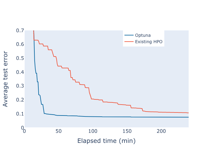 A comparison of the test error over time measured in minutes between Optuna and an existing library.