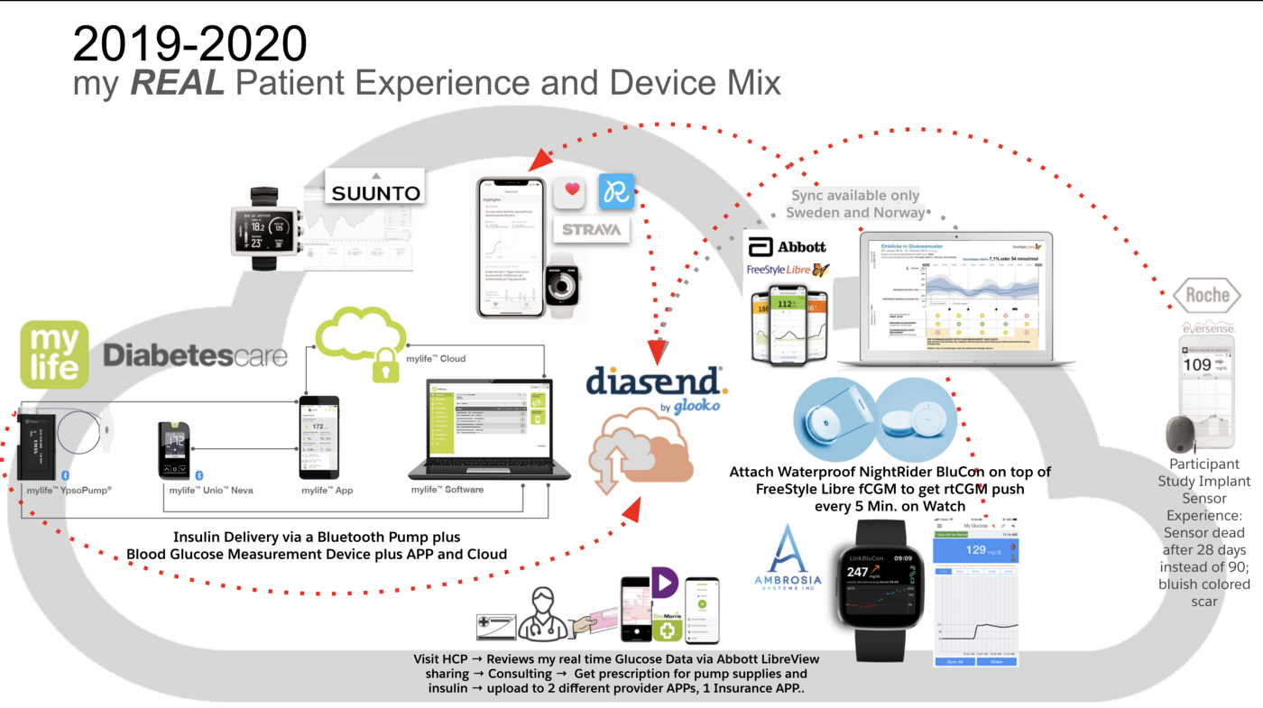 my REAL TD1 Patient Experience and Device, Cloud Platform and APP Mix
