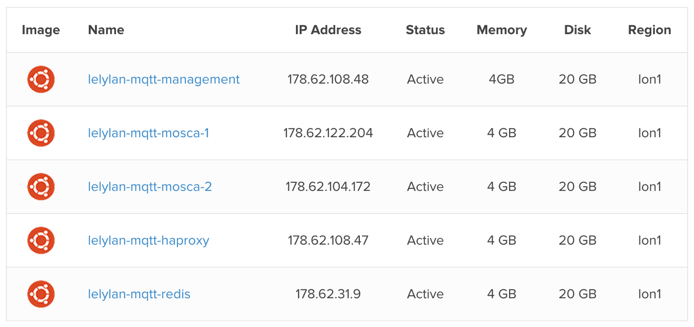 How to Build an High Availability MQTT Cluster for the Internet of
