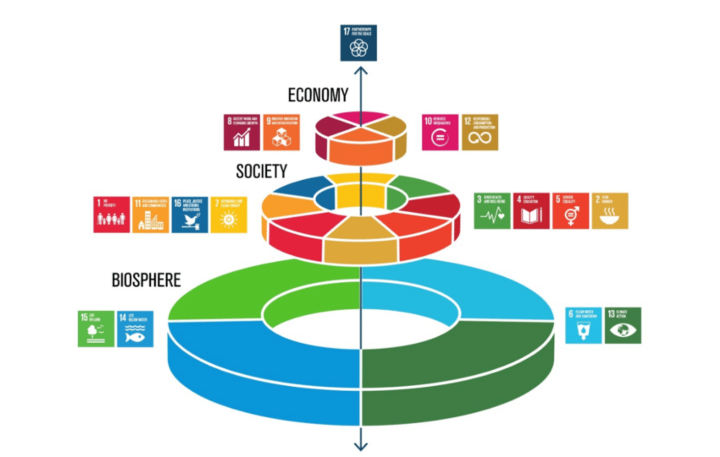 Multi-layered diagram of  17 SDGs across the biosphere, society and the economy