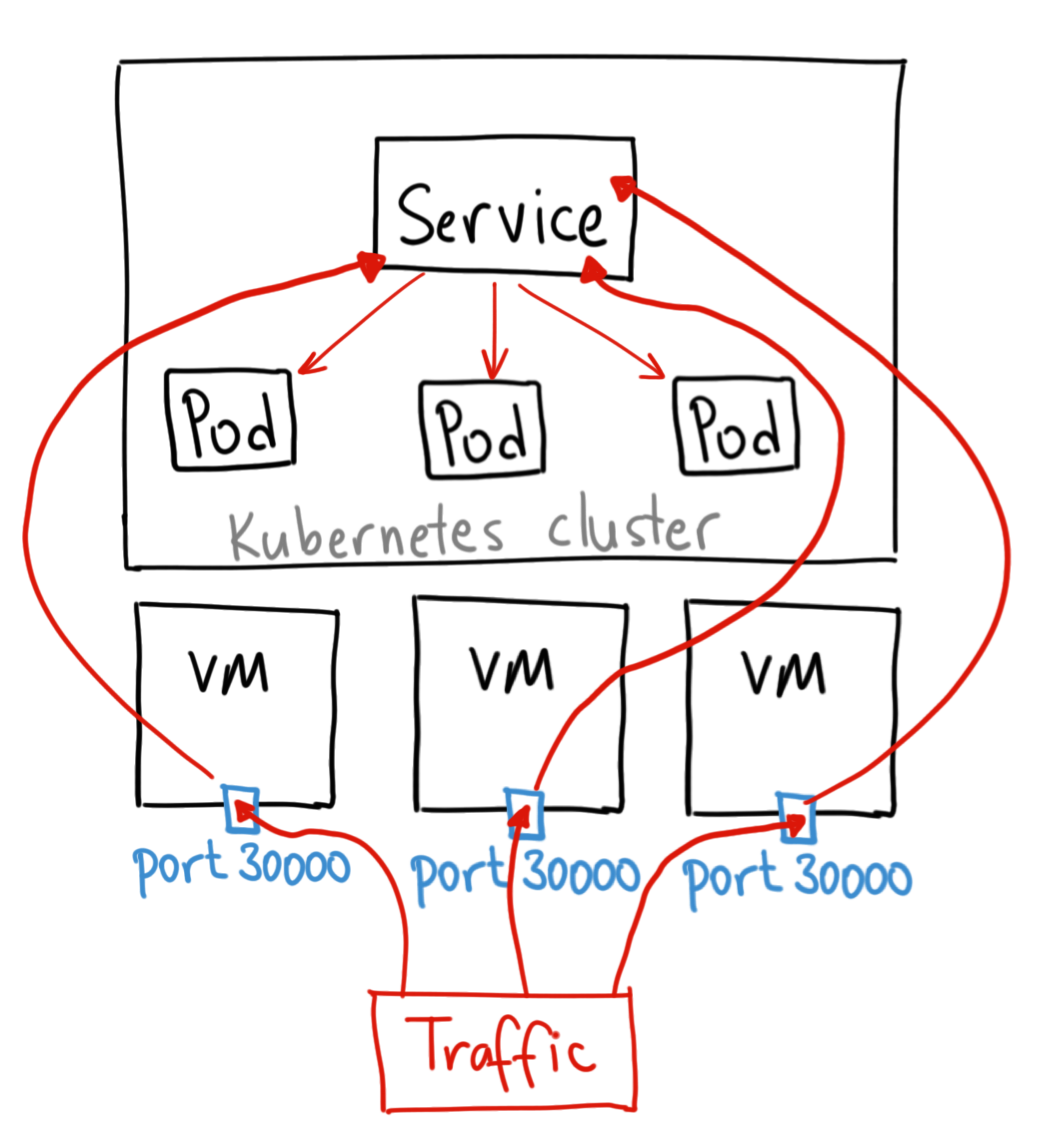 Kubernetes NodePort vs LoadBalancer vs Ingress? When should I use what?