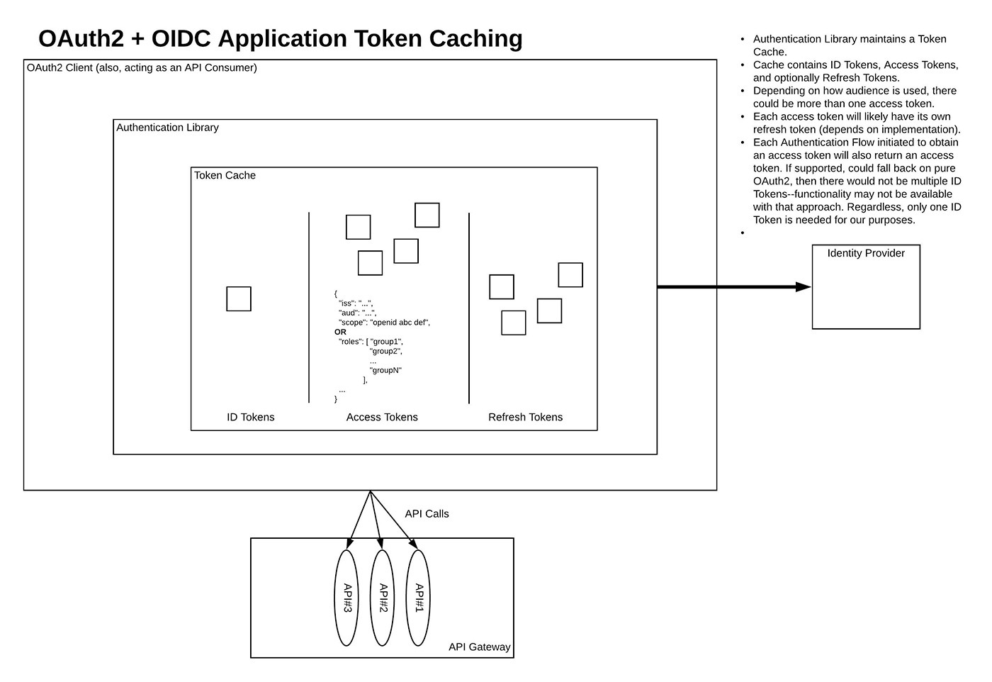 OAUTH2 ACCESS TOKEN USAGE STRATEGIES FOR MULTIPLE RESOURCES