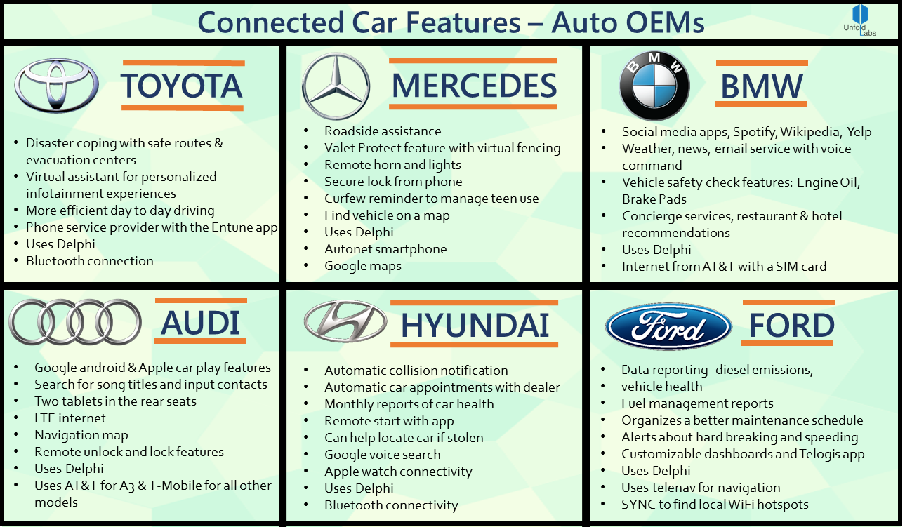 One for the Road — Big Data & the Automobile Industry