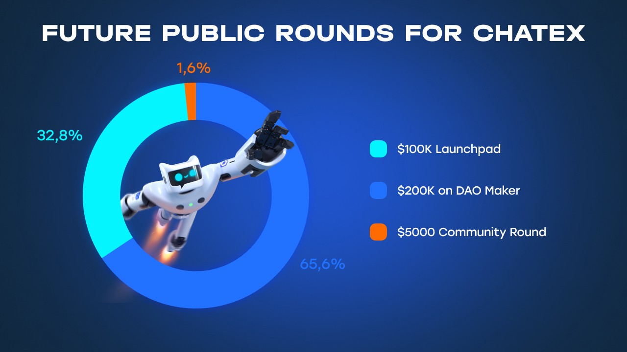 Future Public Rounds of $CHTX Tokensale