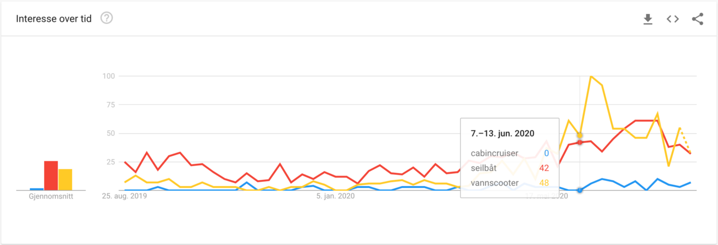 Screenshot from Google Trends. Watercraft had dramatically increased traffic from June 7th to June 13th, while sailboats.