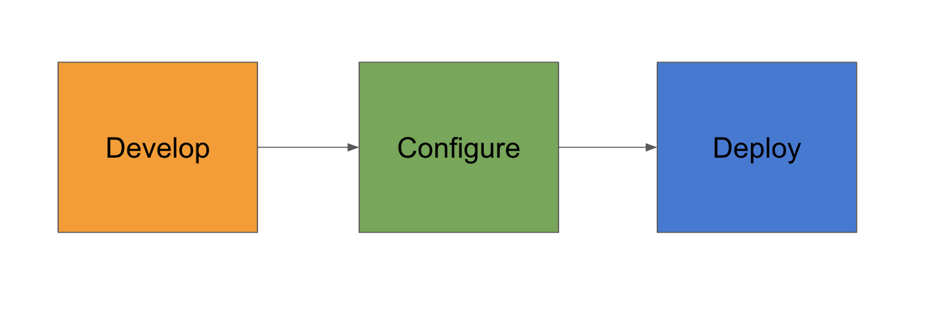 Immutable Infrastructure Using Packer, Ansible, and Terraform