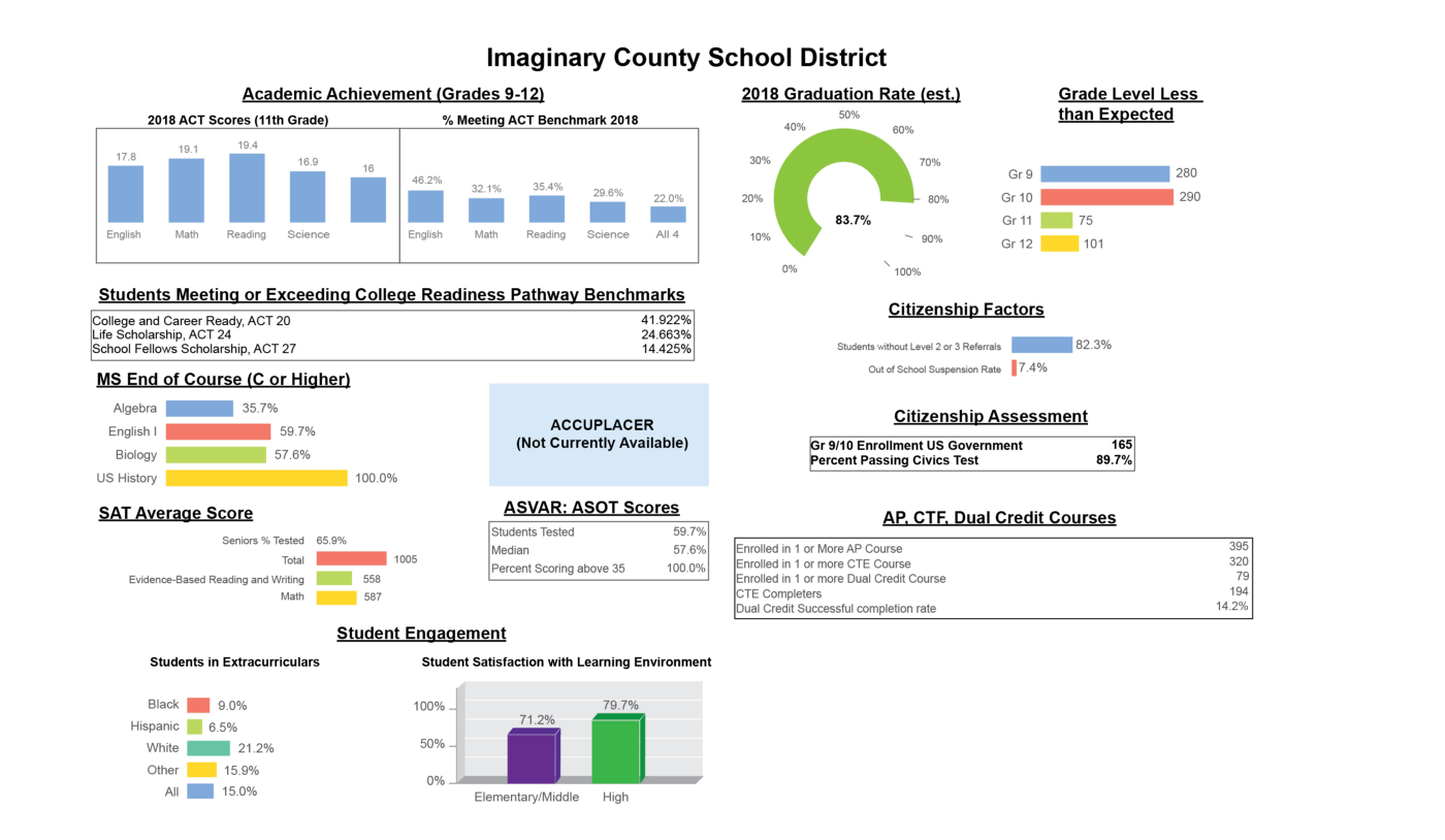 This image shows a performance dashboard for an imaginary school district, with several charts and tables.