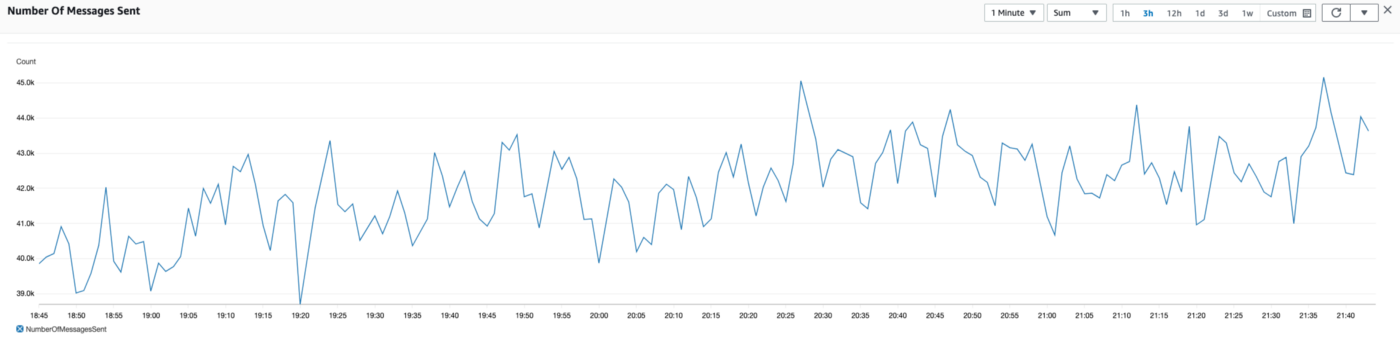 Chart showing Number of Messages in queue (us-east-1 region) (very up and down with spikes)