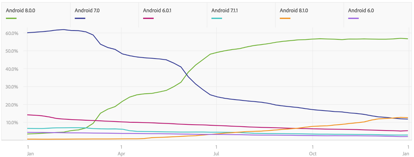 Graph showing that Android 8 overtook Android 7 in May.