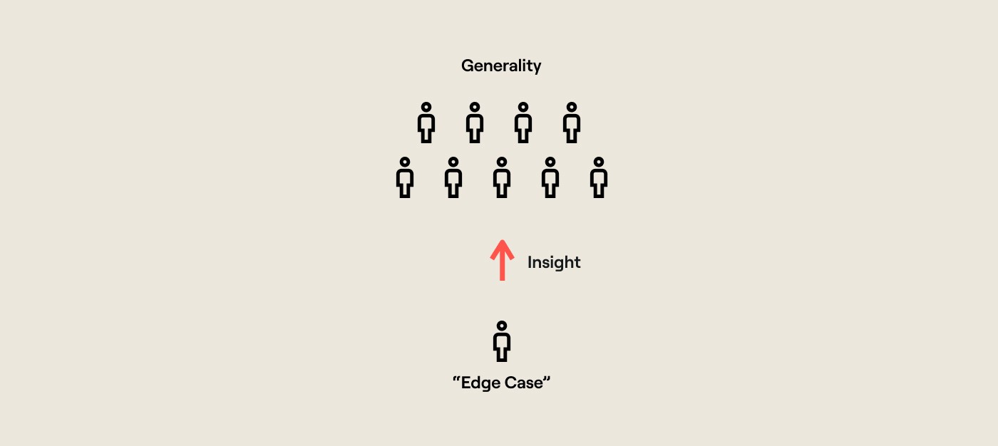 An infographic that shows how insights generated from studying edge cases can be used to influence a bigger group of users.