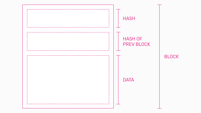 A sketch representation of a block from a blockchain