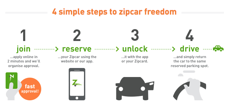 Dear Zipcar Here S Why I M Using Your Competitor Theuxblog Com