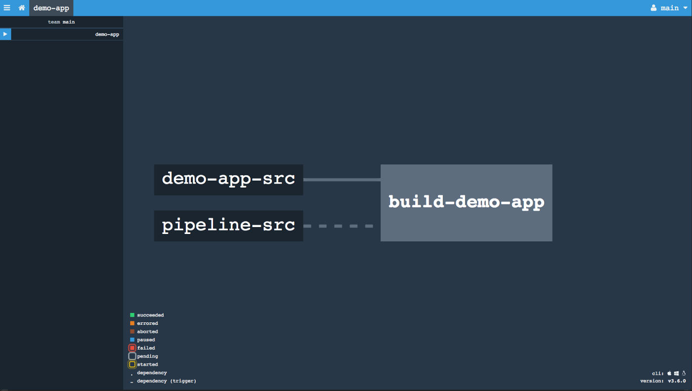 Deploying a Spring Boot app to ElasticBeanstalk with Concourse