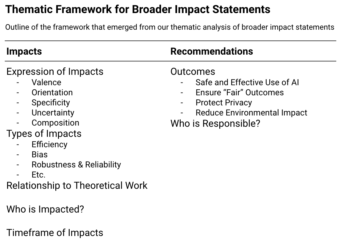 The table shows an outline of the thematic framework that emerged from our thematic analysis of broader impact statements. Under Impacts, there are five subdimensions: Expression of Impacts (under which are valence, orientation, specificity, uncertainty, & composition), Types of Impacts (under which are efficiency, bias, robustness & reliability, etc.), Relationship to Theoretical Work, Who is Impacted?, and Timeframe of Impacts. Under Recommendations, there are Outcomes and Who Is Responsible?