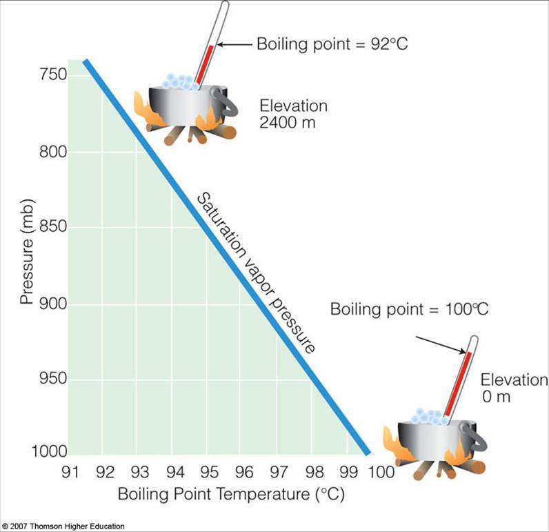 Does water freeze or boil in space? - Starts With A Bang! - Medium
