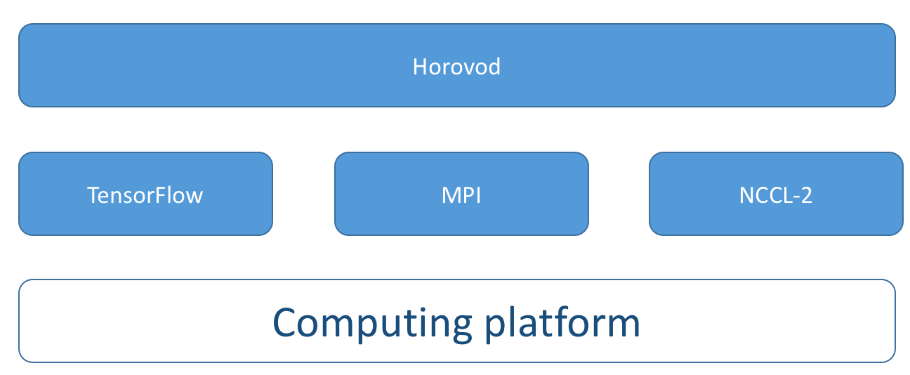 Distributed TensorFlow using Horovod - Towards Data Science