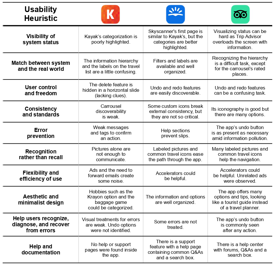 Usability Heuristics Evaluation Table comparing the three apps mentioned