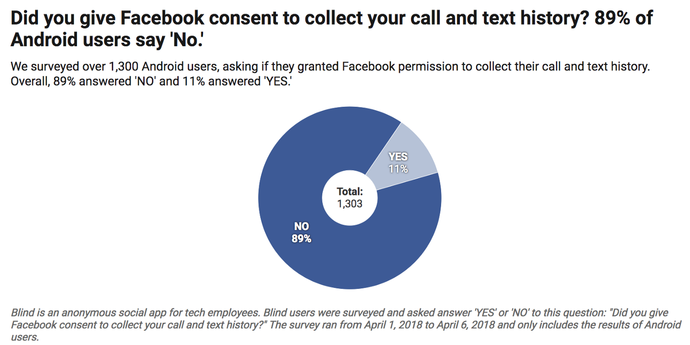 Did you give Facebook consent to collect your call and text history
