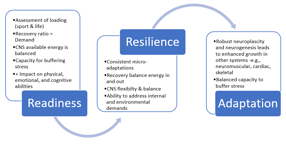 Resilience and sport: Neurophysiology and readiness, rather than