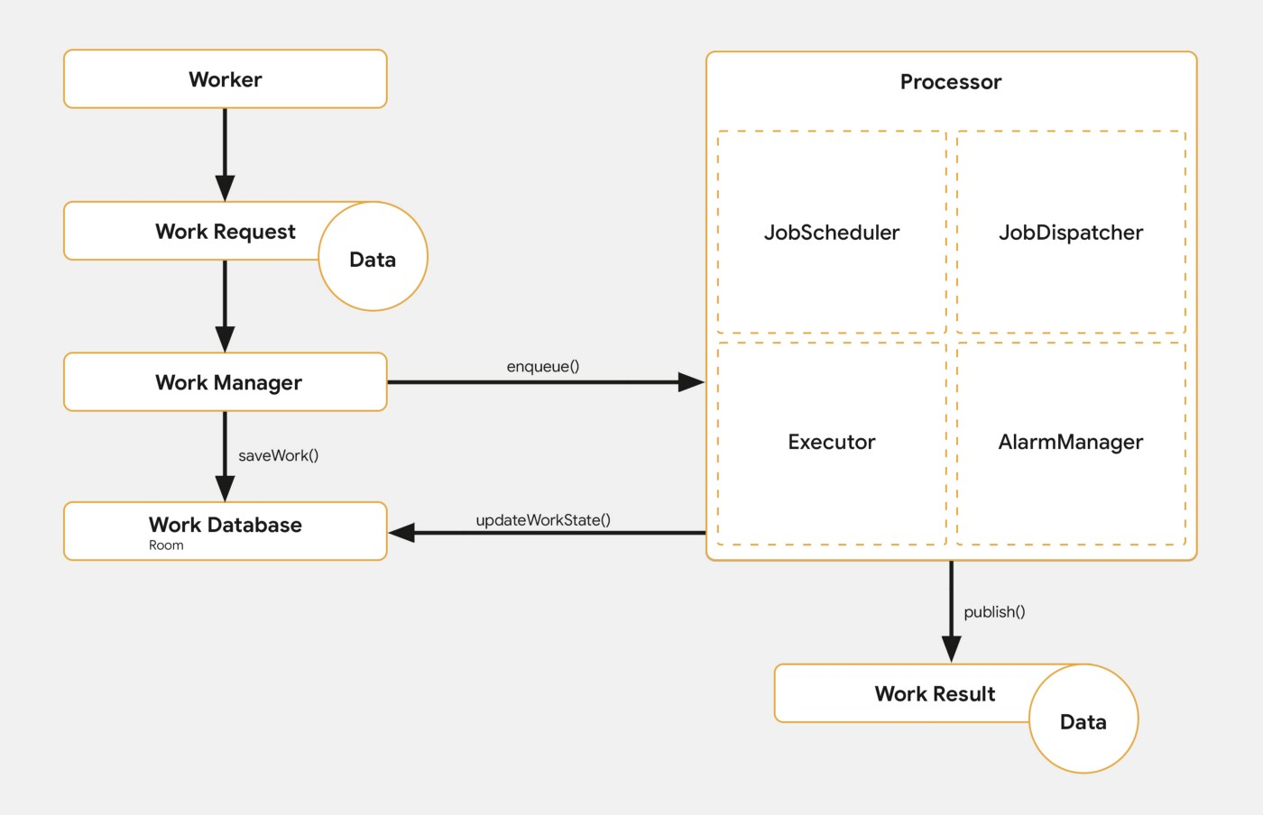 Android WorkManager  Manage periodic tasks - AndroidPub
