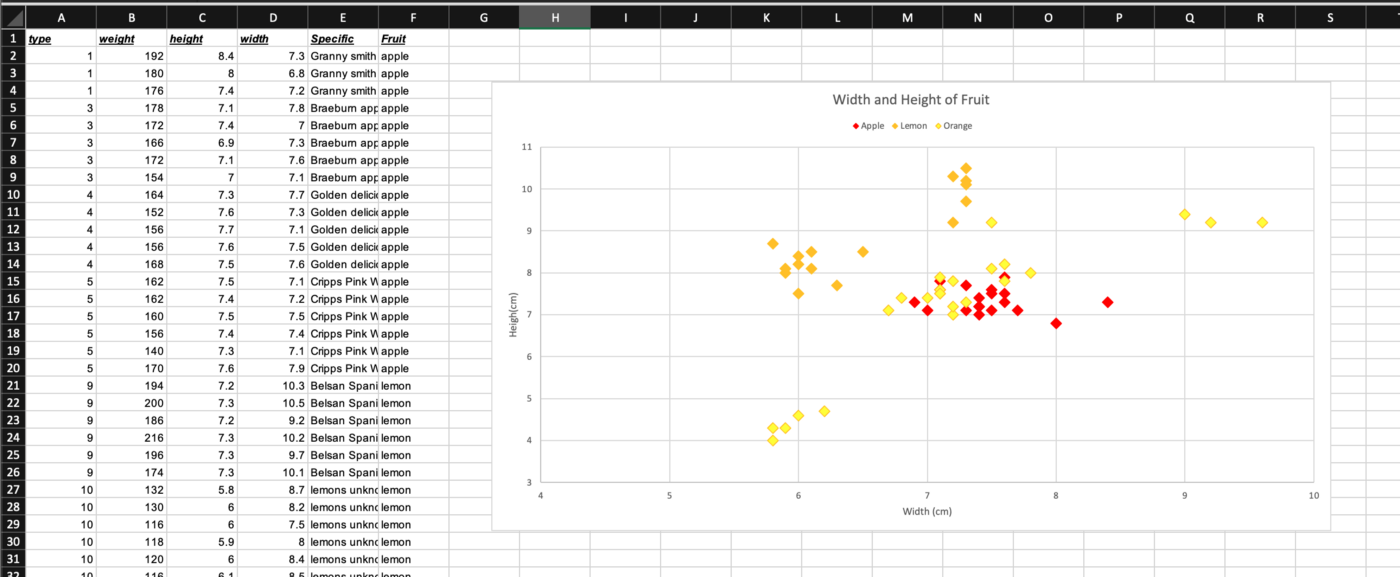 Spreadsheet showing six columns of data and a scatter graph about the size of fruit.