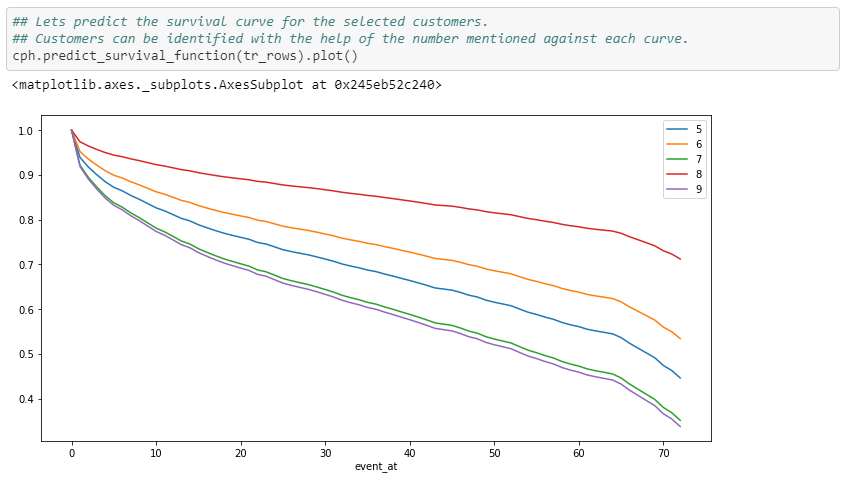 Survival Analysis: Intuition & Implementation in Python